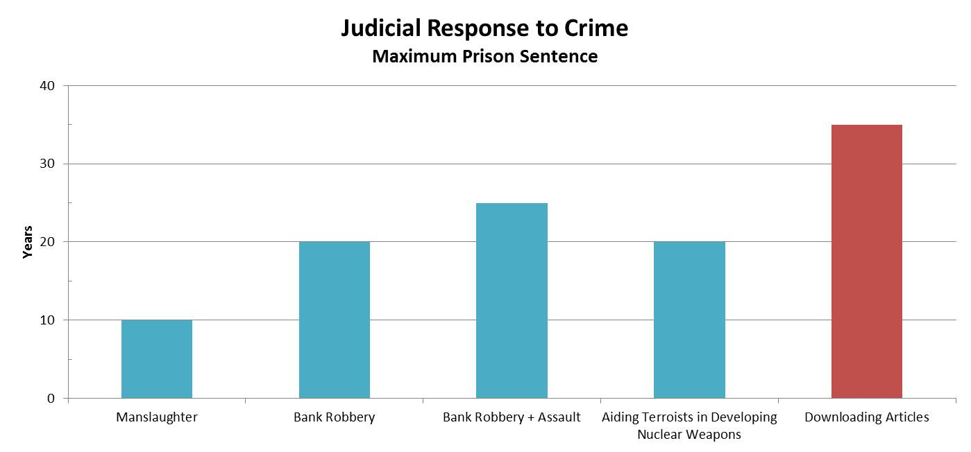 The range of judicial responses to crime